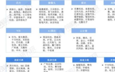 中国智慧交通项目规??焖僭龀?,未来行业市场集中度...