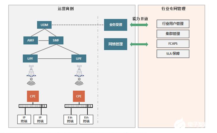 中兴通讯5G LAN解决方案协助行业客户专网的灵...