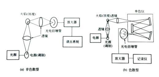 原子荧光光谱仪结构图