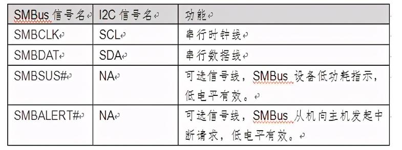 SMBus接口信號/應用框圖/幀格式