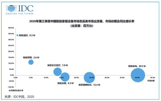 2020年第三季度中國智能家居設備市場同比下降2.5%