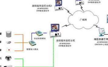 基于Internet技術的連鎖超市監控系統的方案設計