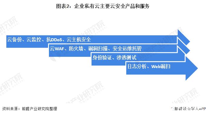 图表2:企业私有云主要云安全产品和服务