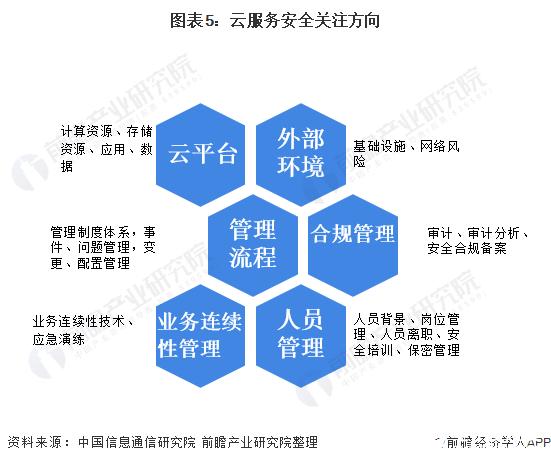 图表5:云服务安全关注方向