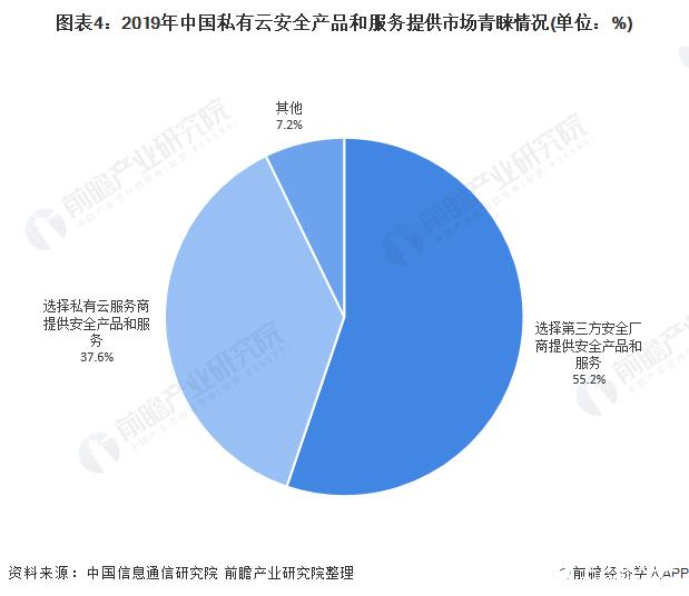 图表4:2019年中国私有云安全产品和服务提供市场青睐情况(单位:%)