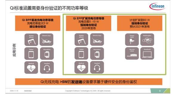 无线充电设备进行强加密身份验证的重要性分析