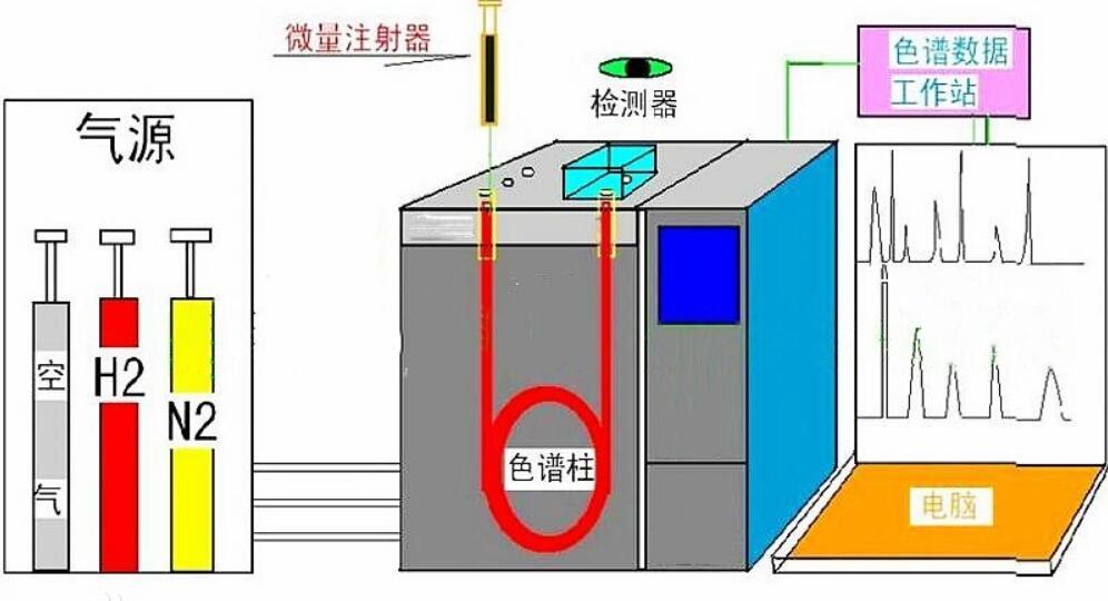 气相色谱仪主要测什么_气相色谱仪的组成部分