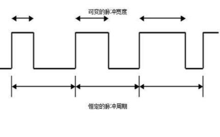 PWM的简介和PWM控制技术的详细说明
