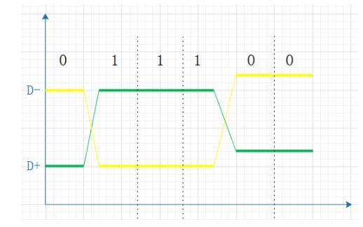 单端信号和差分信号的对比