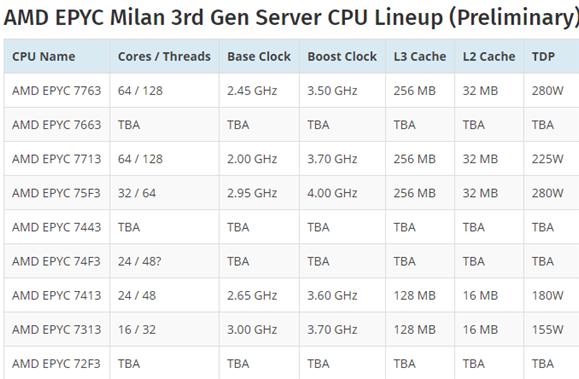 曝AMD的Zen3 64核心霄龍型號、規格