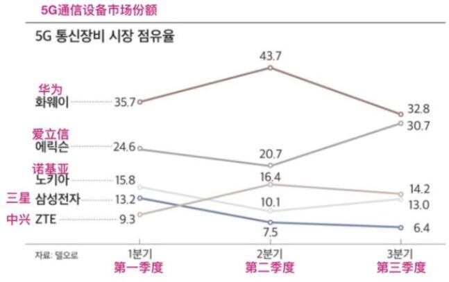 虽遭遇打压,华为依然保持5G通信设备市场份额第一的位置