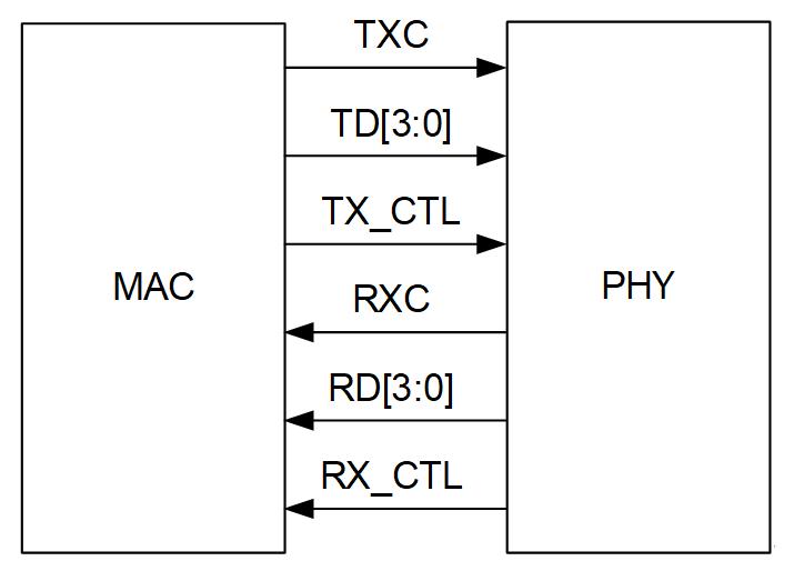 RGMII應用框圖/接口信號/幀格式