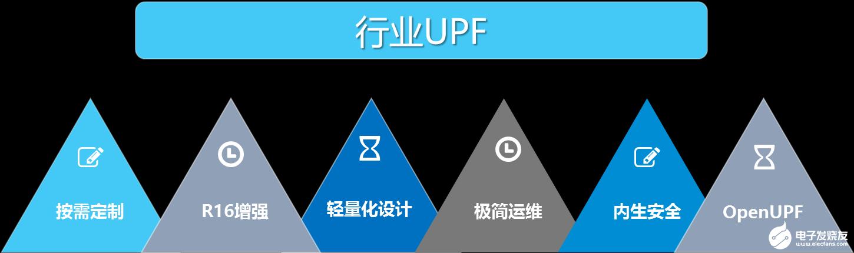 中兴通讯行业UPF,全面满足行业客户多样化诉求