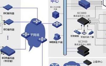 卖场视频监控系统的功能特点及应用方案