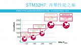 回顧當年的MCU跑分王 STM32H7特性解讀