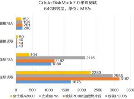 光威128GB顆粒與致鈦256GB顆粒的主控區別