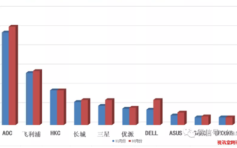國內市場顯示器哪家表現最好?