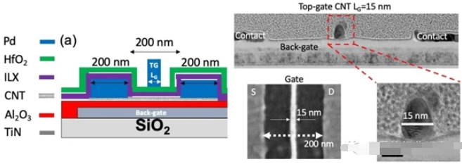 碳納米管晶體管有望取代硅走入現實
