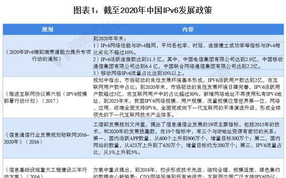 中国下一代互联网建设行业发展现状分析