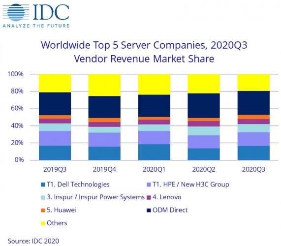 中國服務器收入增長居全球第一