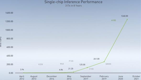 NVIDIA預測:GPU將推動AI性能逐步增長