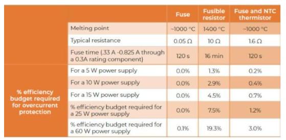 Littelfuse技術文章:易熔電阻器與熔斷器