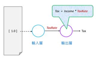 信息系统开发方法模块简介教程免费下载
