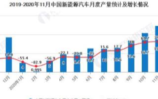 中国汽车产销连续8个月增长,有望推动行业继续向前...