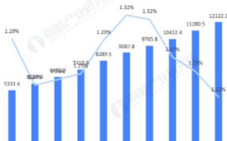 我國國防預算穩定增長,軍工電子行業市場規模已達2927億元