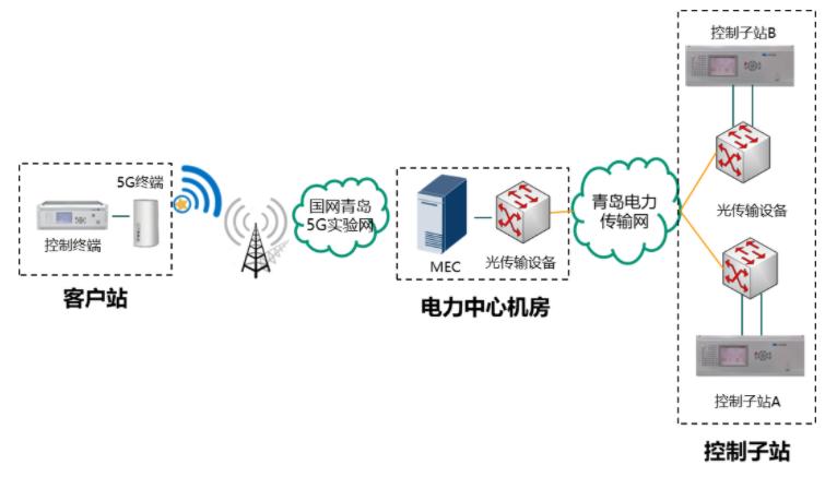 基于5G公网专用模式下精准负荷控制试点验证成功,...