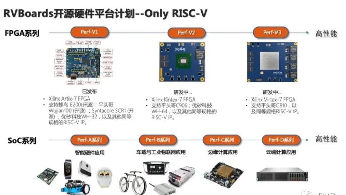 RVBoards最新動態 | Perf-V開發板已經成功移植和運行平頭哥Wujian100平臺