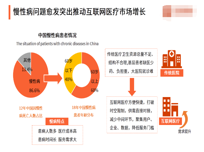 中國互聯網醫療行業的市場規模分析