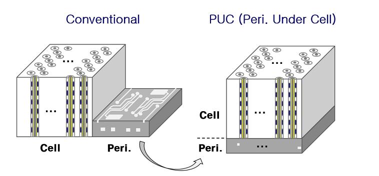 176層NAND閃存芯片的特點性能及原理