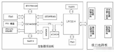 基于LPC2214和S3C44B0X实现PCB钻床控制器的设计