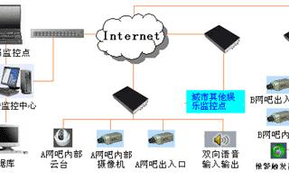城市网吧远程视频监控管理系统的结构组成及功能实现