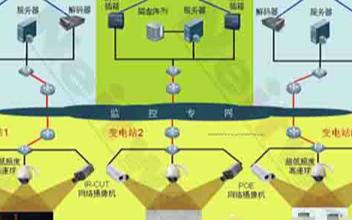 电力网络视频监控系统的结构组成及应用