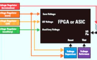 采用FPGA芯片的系統應用的電源管理問題
