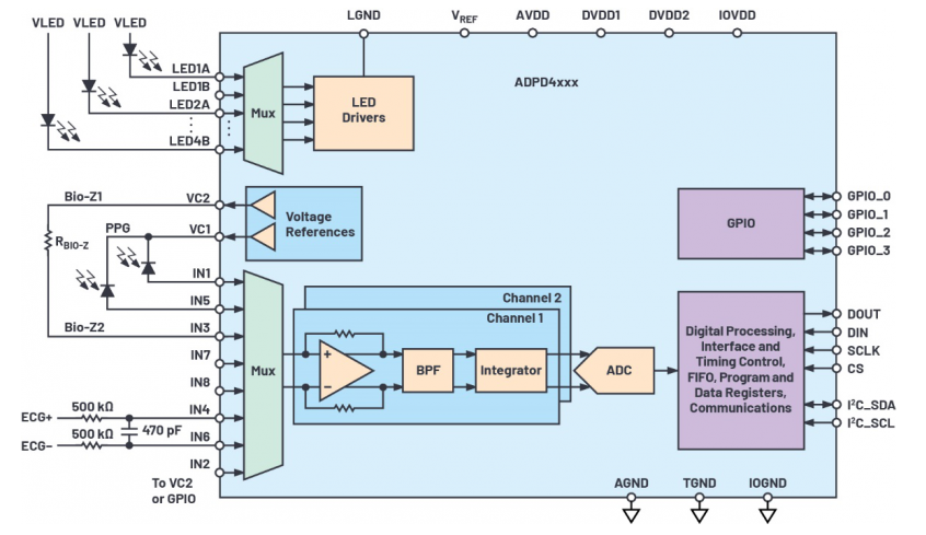 ADPD4000/ADPD4001的推出解決了可穿戴設備設計的難點