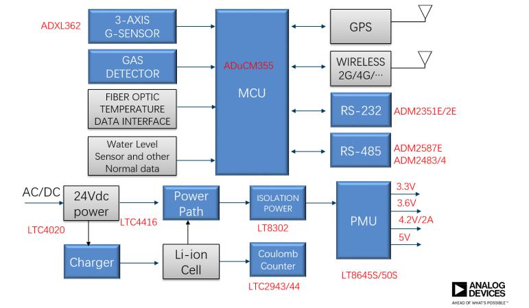 泛在电力物联——智能电缆井盖您见过吗?