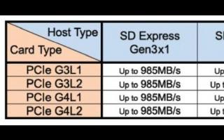 Linux Kernel5.11将初步支持SD ...