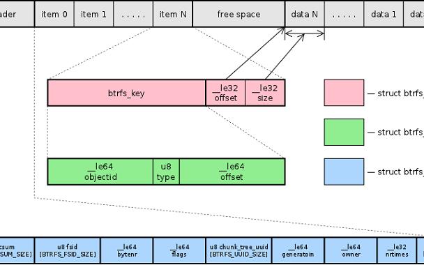 Linux5.11引入Btrfs文件系统的诸多改...