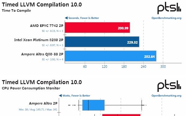 Ampere Altra高端平臺性能實測 可與英特爾至強一較高下