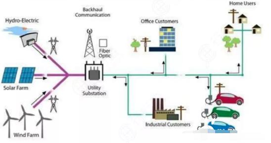 智能电网将开启能源与互联网结合的大门