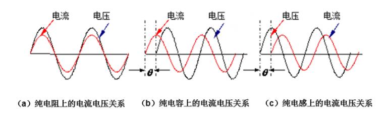 为什么LED行业要测试基波功率因数,如何测试?