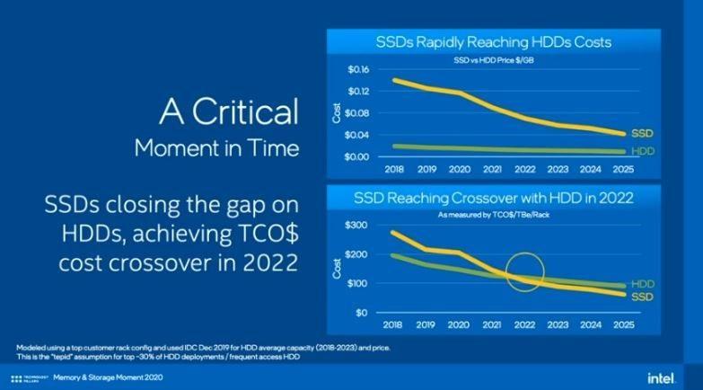 英特爾正在開發5bit PLC SSD,大多數情況下可取代機械硬盤