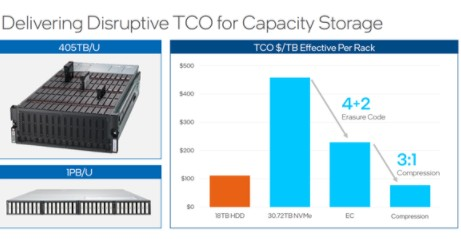 Intel一口气发布六款全新存储产品