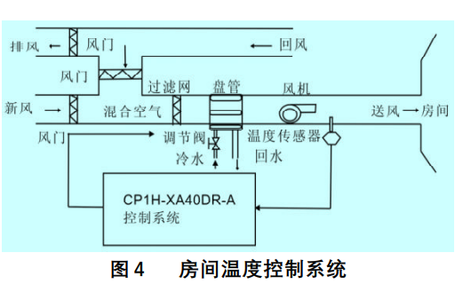 如何使用欧姆龙PLC实现PID调节