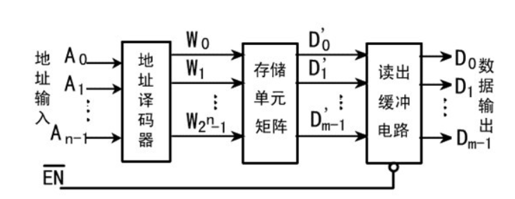 只讀存儲器的結構/工作原理/類型/應用