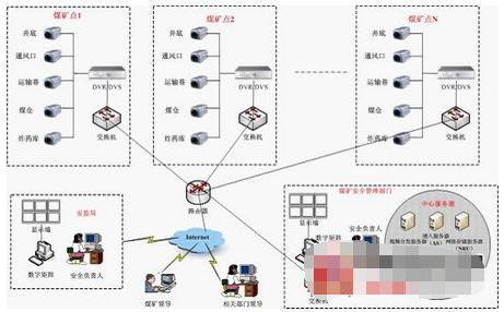 煤矿无线监控系统的结构组成及应用设计