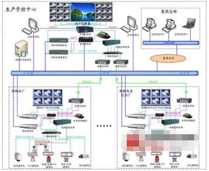 煤炭钢铁安防监控系统的功能特点及组成分析